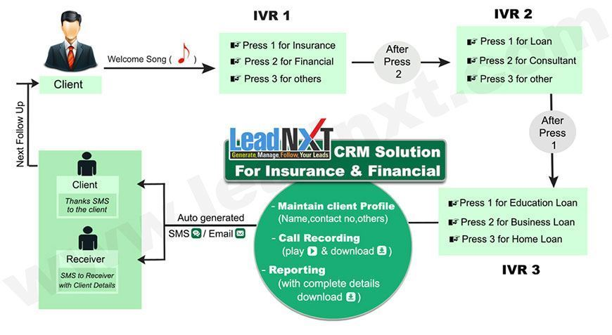 CRM Solutions For Insurance and Finance Management Services